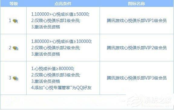 QQ心悦会员得充多少钱?成为QQ心悦会员要花多少钱?
